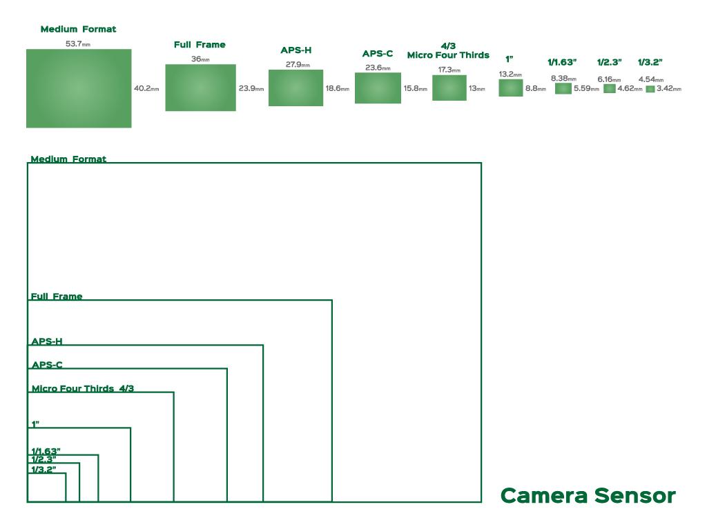 イメージセンサーサイズの大きさ